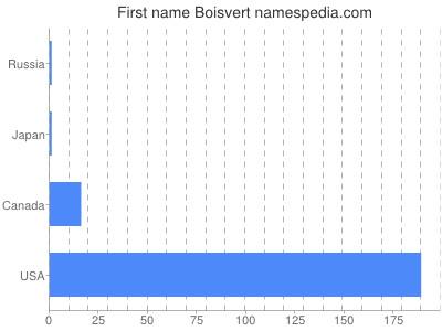 Given name Boisvert