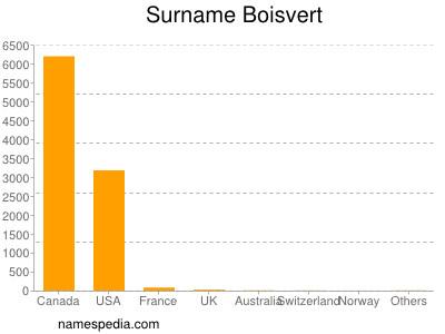 Surname Boisvert