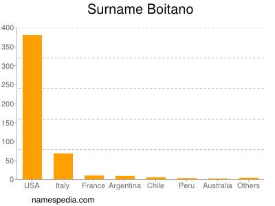 Surname Boitano