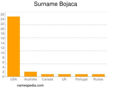 Surname Bojaca