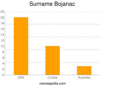 Surname Bojanac