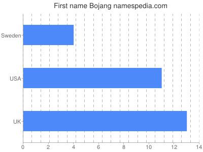 Given name Bojang