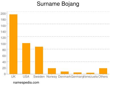 Surname Bojang