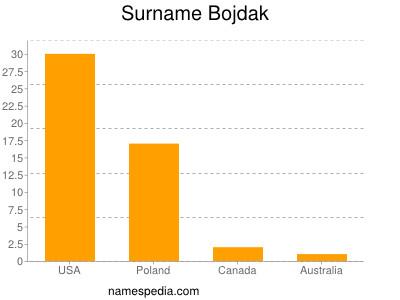 Surname Bojdak