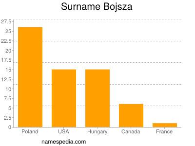 Surname Bojsza