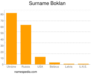 Surname Boklan