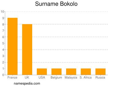 Surname Bokolo