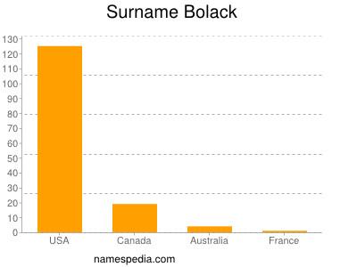 Surname Bolack