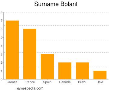 Surname Bolant