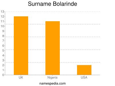 Surname Bolarinde