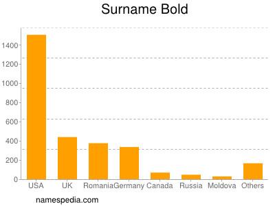 Surname Bold