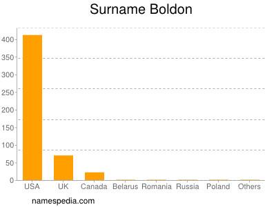 Surname Boldon