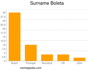 Surname Boleta