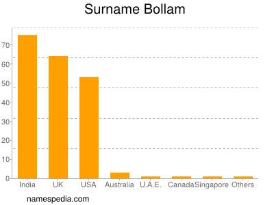 Surname Bollam