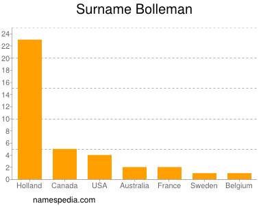 Surname Bolleman