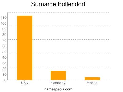 Surname Bollendorf