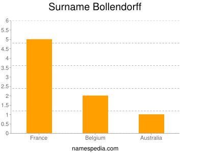 Surname Bollendorff