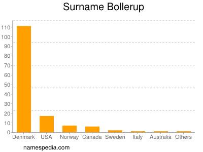 nom Bollerup