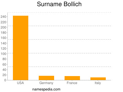 Surname Bollich