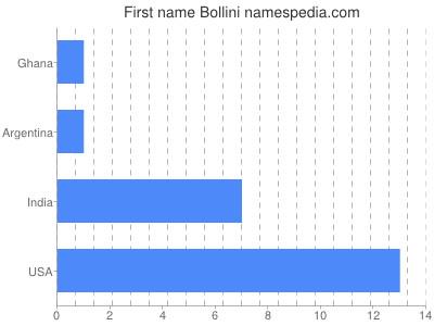 Given name Bollini