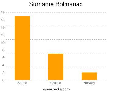 Surname Bolmanac