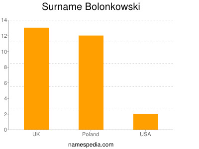 Surname Bolonkowski