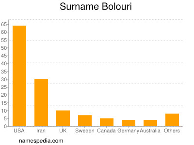 Surname Bolouri