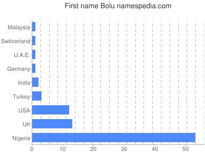 Given name Bolu