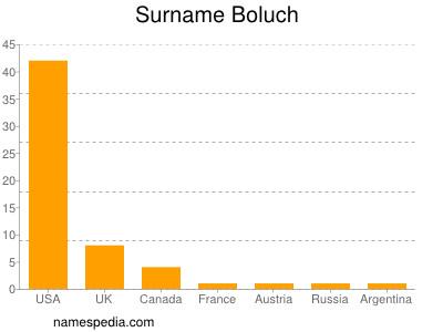 Surname Boluch