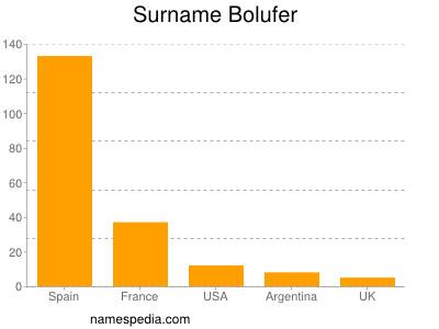 Surname Bolufer