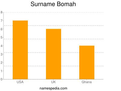 Surname Bomah
