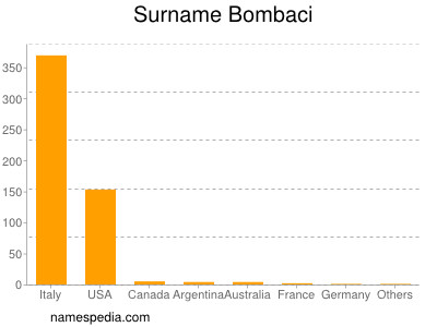 Surname Bombaci