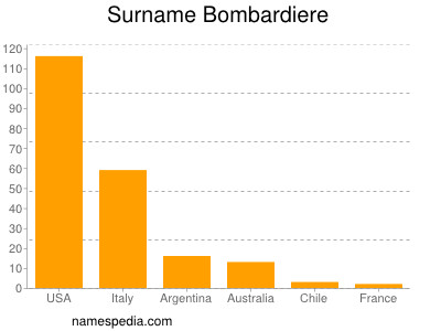 Surname Bombardiere