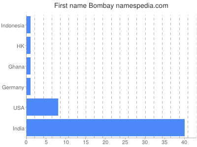 Given name Bombay