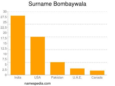 Surname Bombaywala