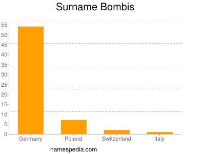 Surname Bombis