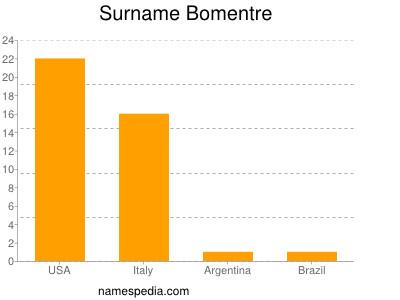 Surname Bomentre
