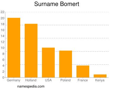 Surname Bomert