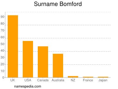 Surname Bomford