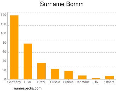 Surname Bomm