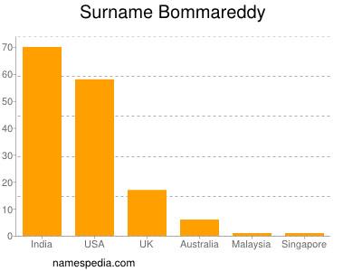 Surname Bommareddy