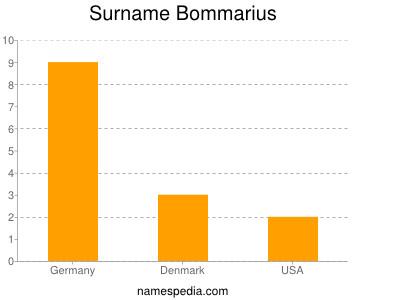 Surname Bommarius