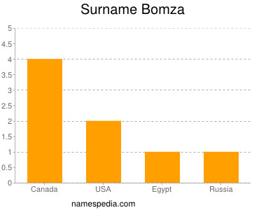 Surname Bomza