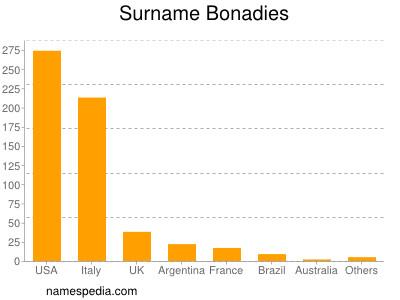 Surname Bonadies