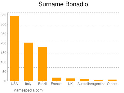 Surname Bonadio