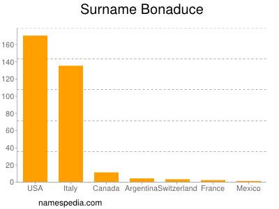 Surname Bonaduce