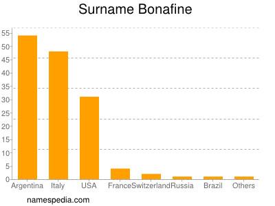 Surname Bonafine
