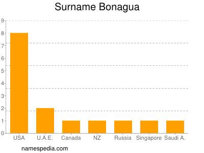 Surname Bonagua