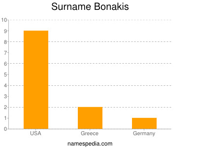 Surname Bonakis