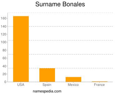 Surname Bonales